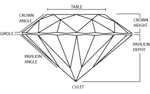 The anatomy of a diamond diagram
