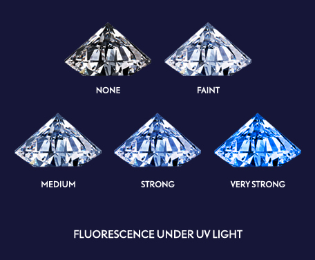diamond fluorescence- under uv light