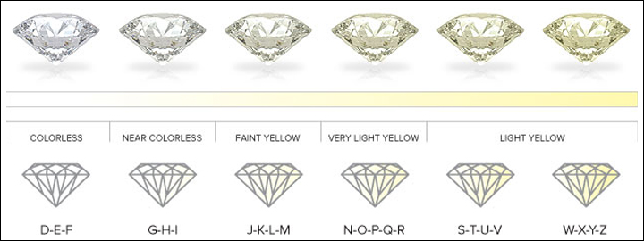 Just like a natural diamond, a synthetic diamond can also vary in clarity and colour.