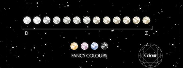 fancy diamond colour scale
