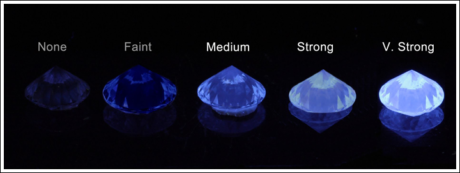 The degree of fluorescence in a diamond, from None to Very Strong as seen under UV light