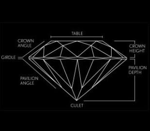 The anatomy of a diamond