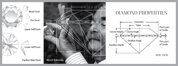 Marcel Tolkowsky wrote a thesis on the ideal diamond cut