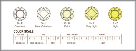 Just like a natural diamond, a synthetic diamond can also vary in clarity and colour