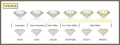 The colour of a diamond is determined by a grading scale that starts from D to Z