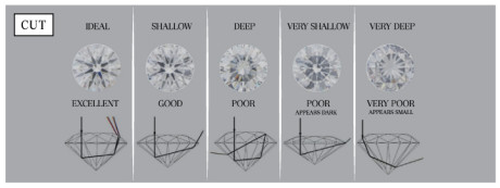 The cut of a diamond is the only part of the grading process that is influenced by the handiwork of a craftsman