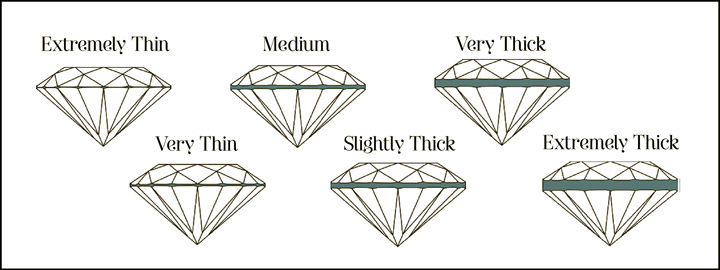 Experts will view the thickness and thinness of the girdle to give the diamond a certain rating