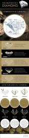 Anatomy of a Diamond Cape Town Diamond Museum