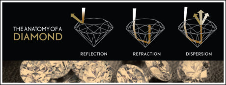 The anatomy of a diamond: reflection, refraction, and dispersion