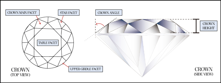 The crown facets acts as the windows and frames of a diamond