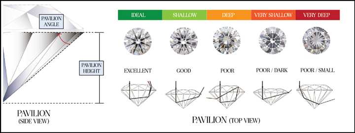 The pavilion of a diamond redirects light back to the observer and the wearer