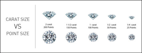 diamond carat size versus point size