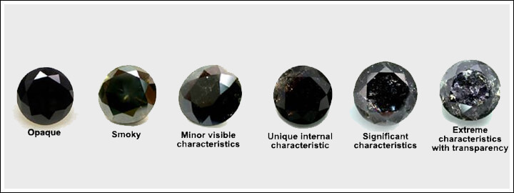 Black diamonds are known to have one colour intensity